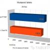 kiano-core-10-1-dual-3g-wykres-03