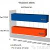 modecom-freetab-1002-ips-x2-wykres-01