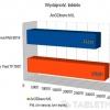 modecom-freetab-8014-wykresy-01